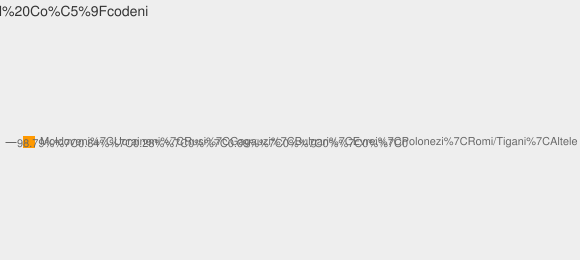 Nationalitati Satul Coşcodeni